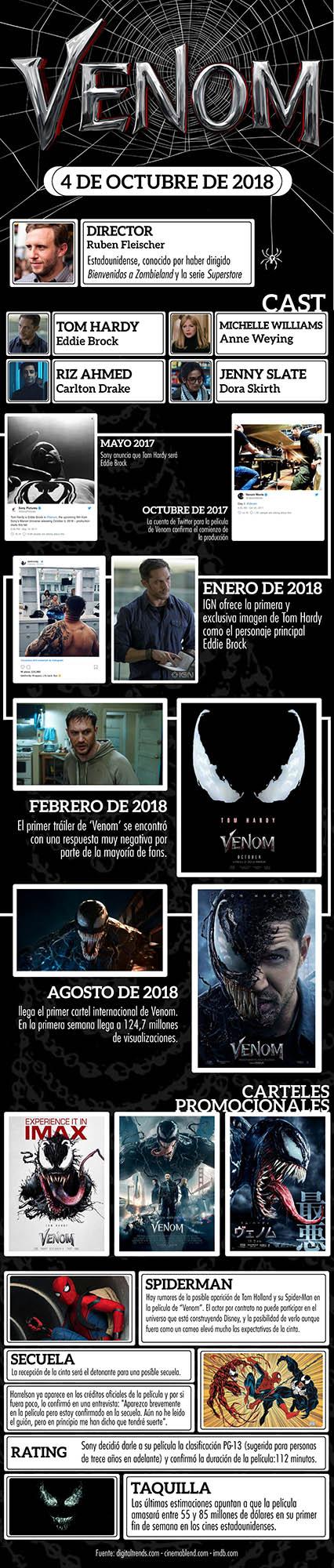 Venom infografía